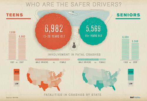 Car Insurance Rates In  Vs