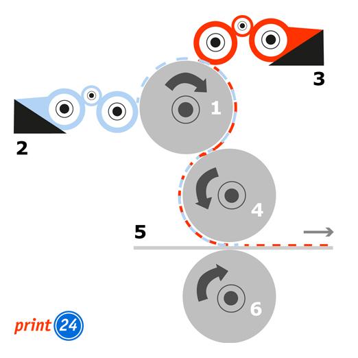 Prinzip Druckverfahren Offsetdruck - Aufbau Druckwerk mit Walzen Seitenansicht