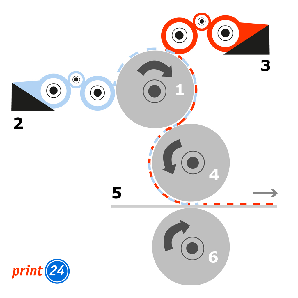 Seitenansicht - Aufbau Druckwerk im Offsetdruck mit Beschriftung