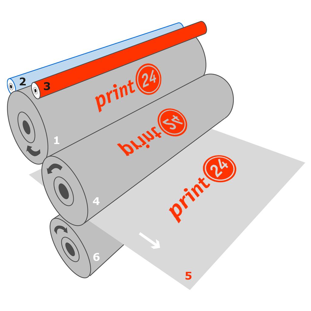 räumliche VorderansichtAufbau Druckwerk im Offsetdruck mit Beschriftung