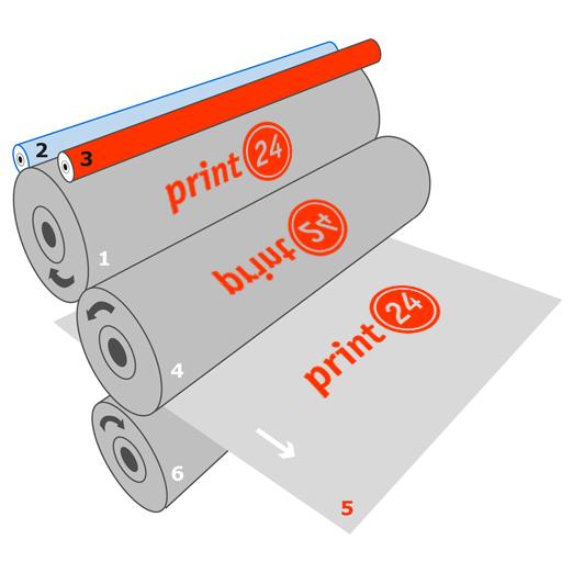 Prinzip Druckverfahren Offsetdruck - Aufbau Druckwerk mit Zylindern Vorderansicht